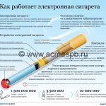 Электронные сигареты будут продавать по рецептам?!