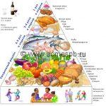 Средиземноморская диета – самая здоровая