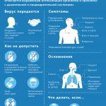 Информация о новой коронавирусной инфекции
